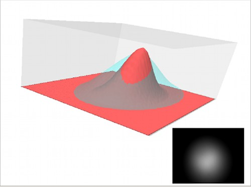 Three–dimensional visualization of light profile from two light sources