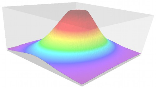 Three-dimensional visualization of light profile